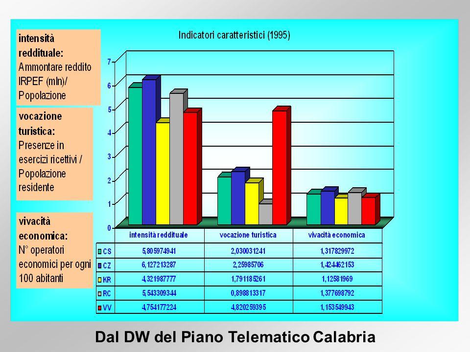 Dal DW del Piano Telematico Calabria