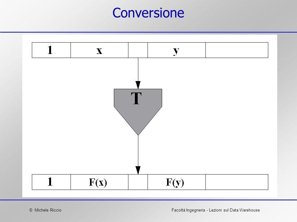 © Michele RiccioFacoltà Ingegneria - Lezioni sul Data Warehouse Conversione