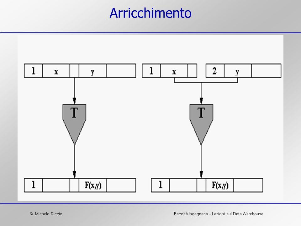 © Michele RiccioFacoltà Ingegneria - Lezioni sul Data Warehouse Arricchimento