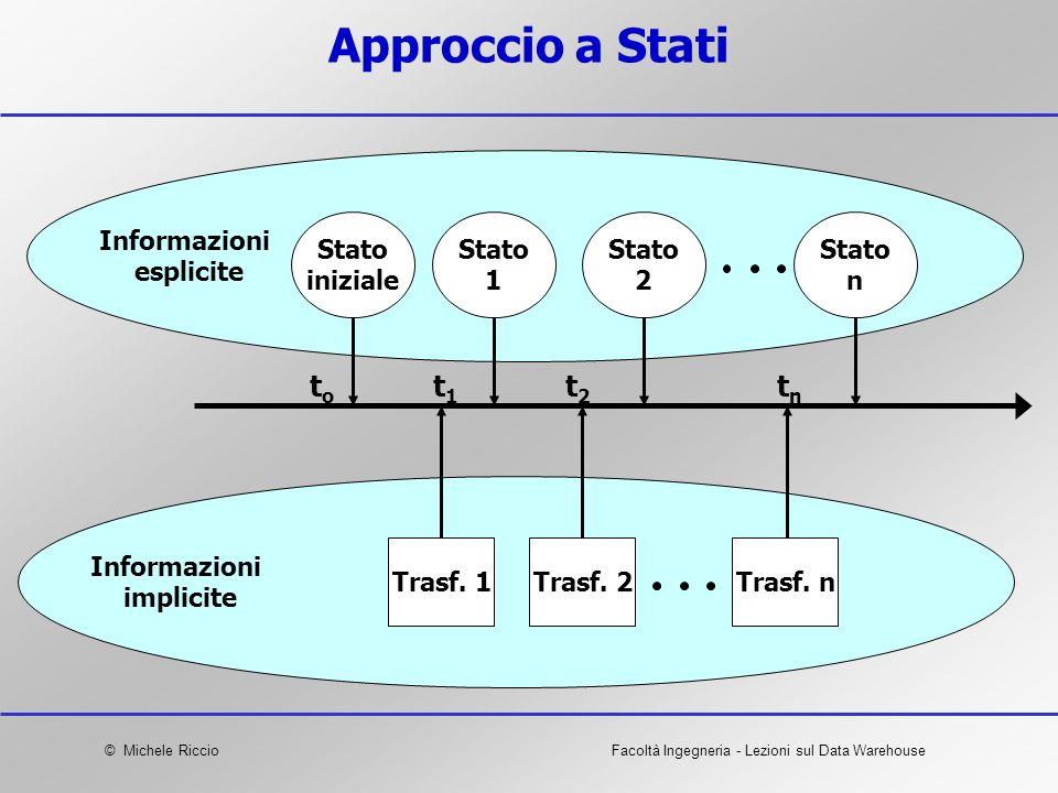 © Michele RiccioFacoltà Ingegneria - Lezioni sul Data Warehouse Approccio a Stati Informazioni esplicite toto t1t1 t2t2 tntn Informazioni implicite Tr
