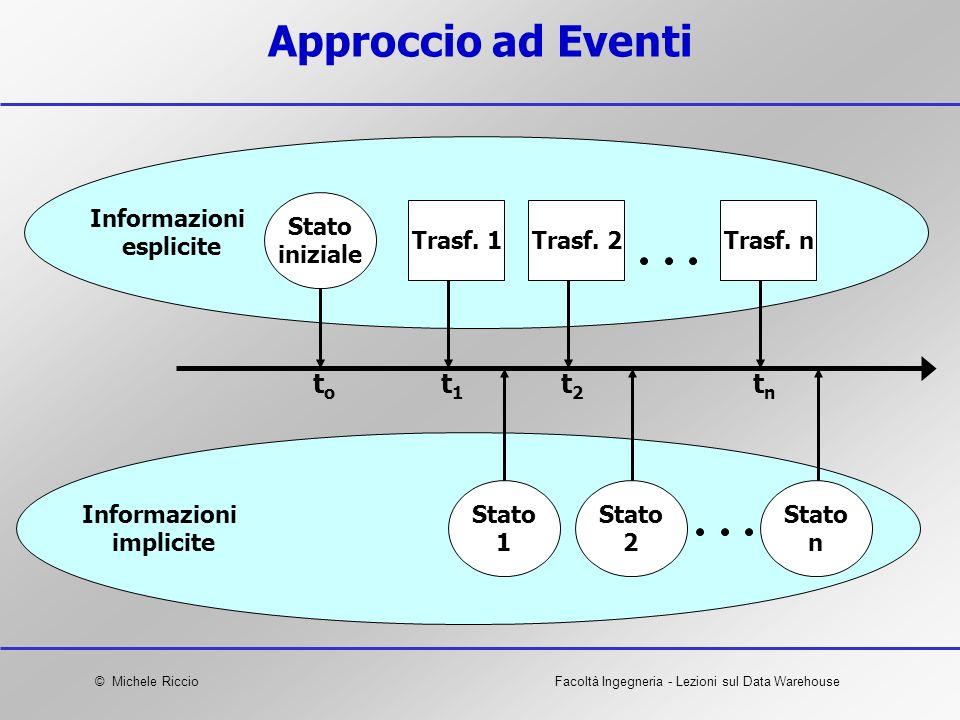 © Michele RiccioFacoltà Ingegneria - Lezioni sul Data Warehouse Approccio ad Eventi Informazioni esplicite toto t1t1 t2t2 tntn Informazioni implicite