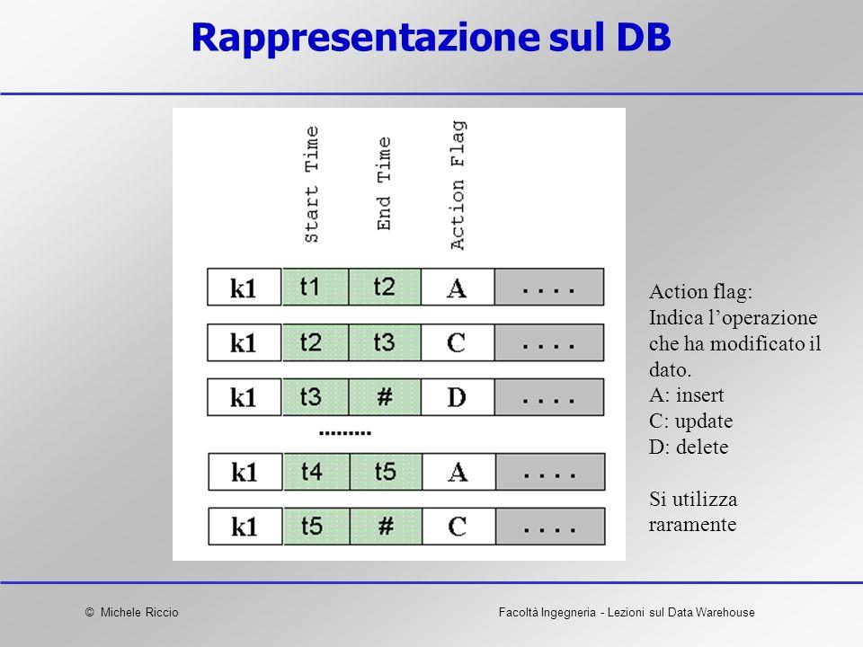 © Michele RiccioFacoltà Ingegneria - Lezioni sul Data Warehouse Rappresentazione sul DB Action flag: Indica loperazione che ha modificato il dato. A: