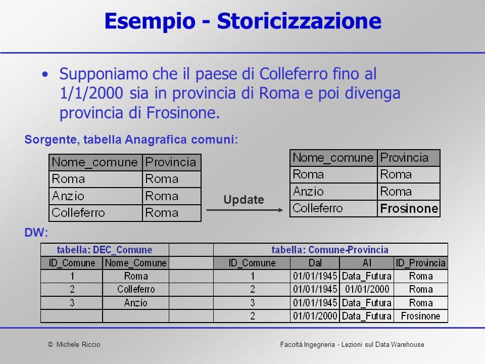 © Michele RiccioFacoltà Ingegneria - Lezioni sul Data Warehouse Esempio - Storicizzazione Supponiamo che il paese di Colleferro fino al 1/1/2000 sia i