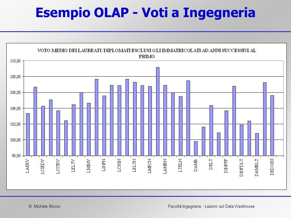 © Michele RiccioFacoltà Ingegneria - Lezioni sul Data Warehouse Esempio OLAP - Voti a Ingegneria