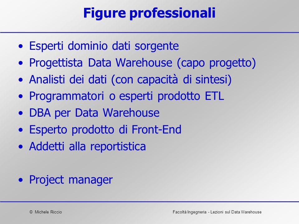 © Michele RiccioFacoltà Ingegneria - Lezioni sul Data Warehouse Figure professionali Esperti dominio dati sorgente Progettista Data Warehouse (capo pr