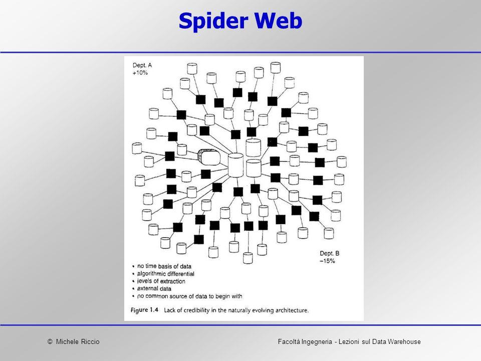 © Michele RiccioFacoltà Ingegneria - Lezioni sul Data Warehouse Spider Web