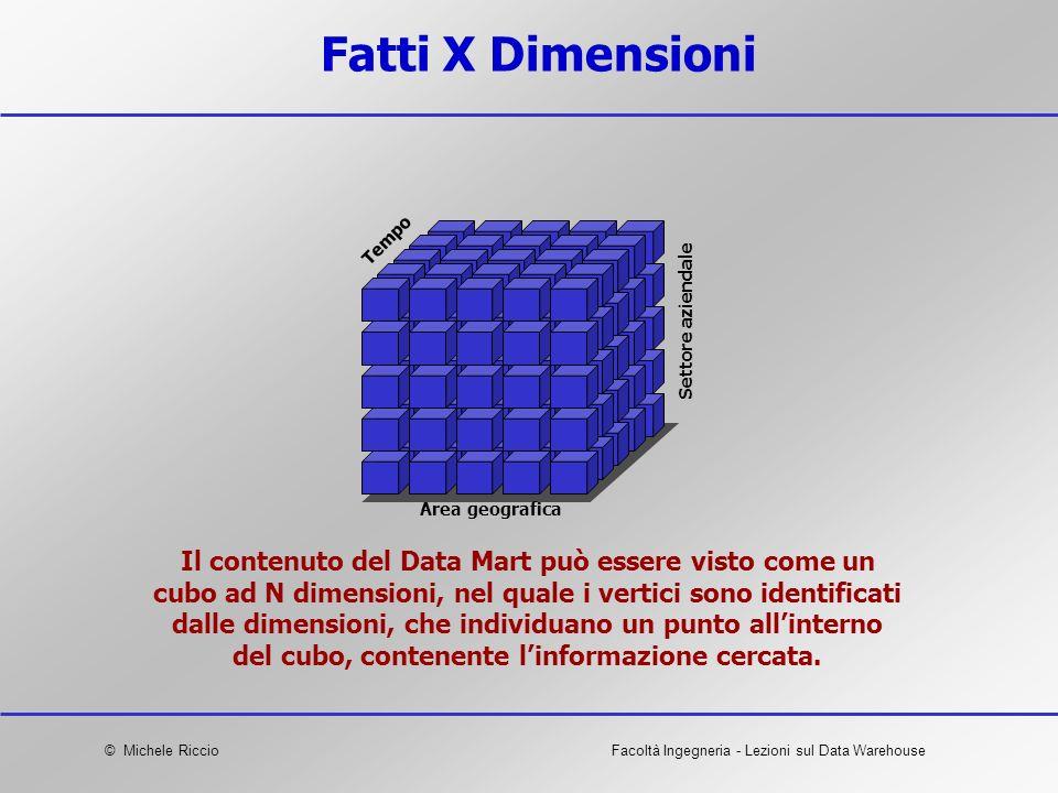 © Michele RiccioFacoltà Ingegneria - Lezioni sul Data Warehouse Fatti X Dimensioni Il contenuto del Data Mart può essere visto come un cubo ad N dimen