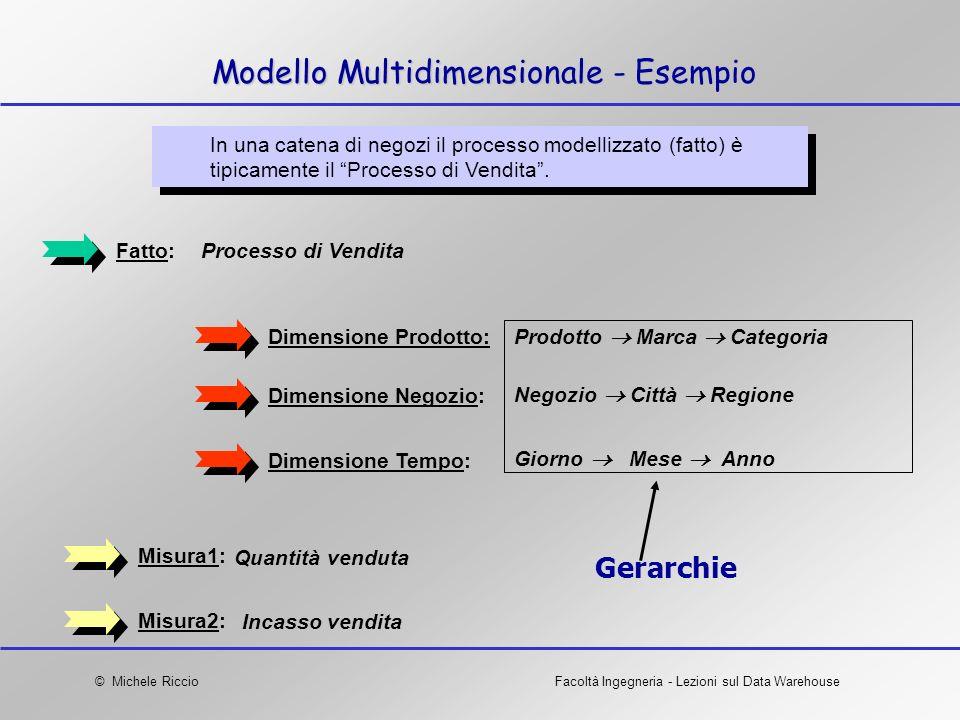 © Michele RiccioFacoltà Ingegneria - Lezioni sul Data Warehouse Modello Multidimensionale - Esempio In una catena di negozi il processo modellizzato (