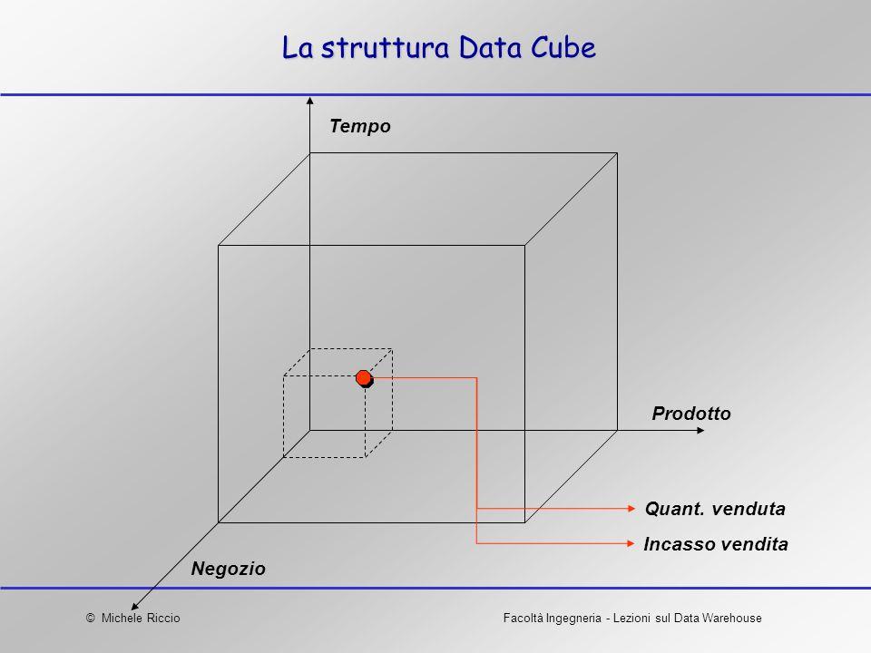 © Michele RiccioFacoltà Ingegneria - Lezioni sul Data Warehouse La struttura Data Cube Negozio Tempo Prodotto Quant. venduta Incasso vendita