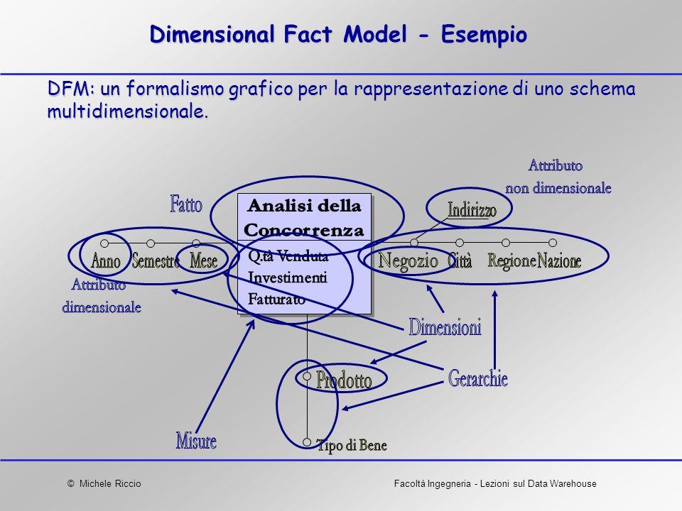 © Michele RiccioFacoltà Ingegneria - Lezioni sul Data Warehouse Dimensional Fact Model - Esempio DFM: un formalismo grafico per la rappresentazione di