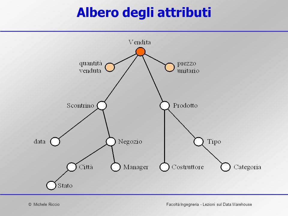 © Michele RiccioFacoltà Ingegneria - Lezioni sul Data Warehouse Albero degli attributi