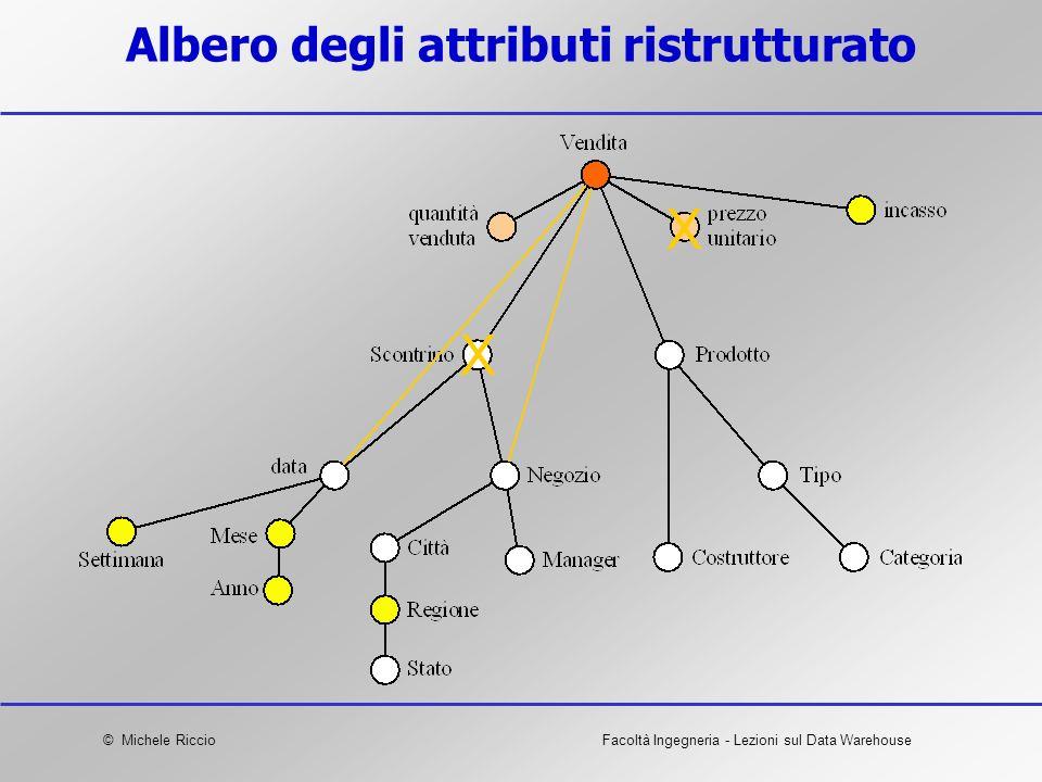 © Michele RiccioFacoltà Ingegneria - Lezioni sul Data Warehouse Albero degli attributi ristrutturato