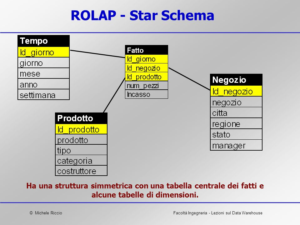 © Michele RiccioFacoltà Ingegneria - Lezioni sul Data Warehouse ROLAP - Star Schema Ha una struttura simmetrica con una tabella centrale dei fatti e a
