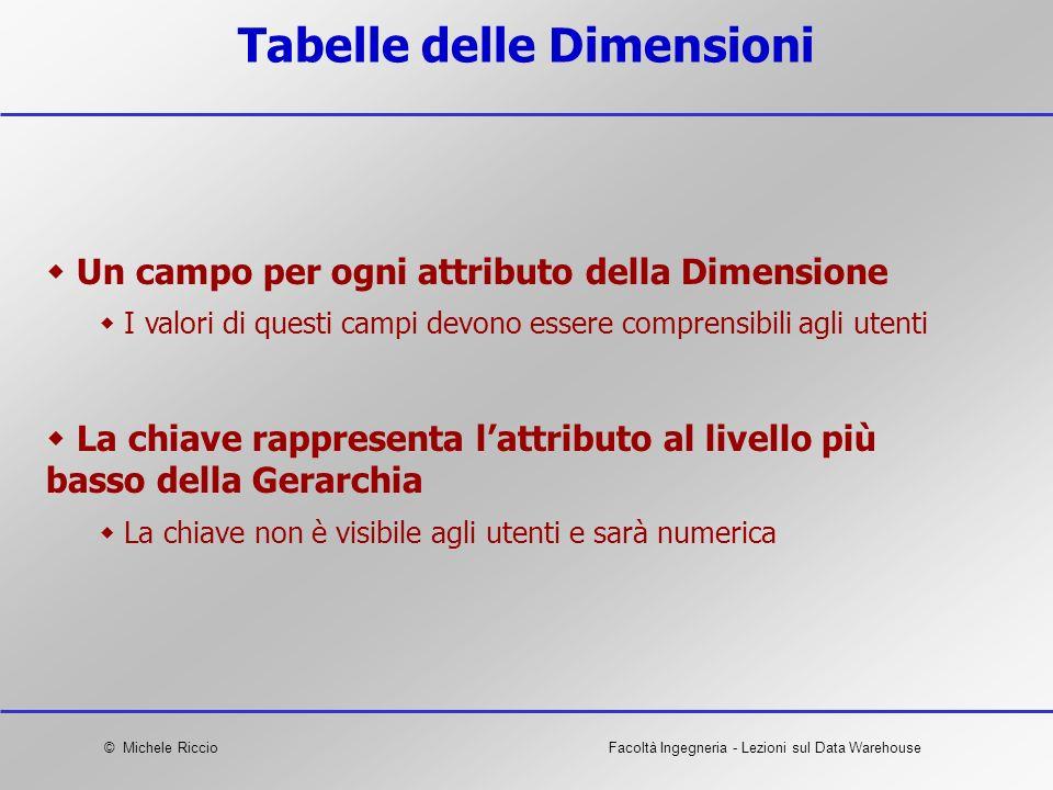 © Michele RiccioFacoltà Ingegneria - Lezioni sul Data Warehouse Tabelle delle Dimensioni Un campo per ogni attributo della Dimensione I valori di ques
