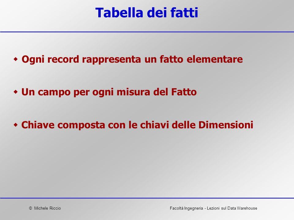 © Michele RiccioFacoltà Ingegneria - Lezioni sul Data Warehouse Tabella dei fatti Ogni record rappresenta un fatto elementare Un campo per ogni misura