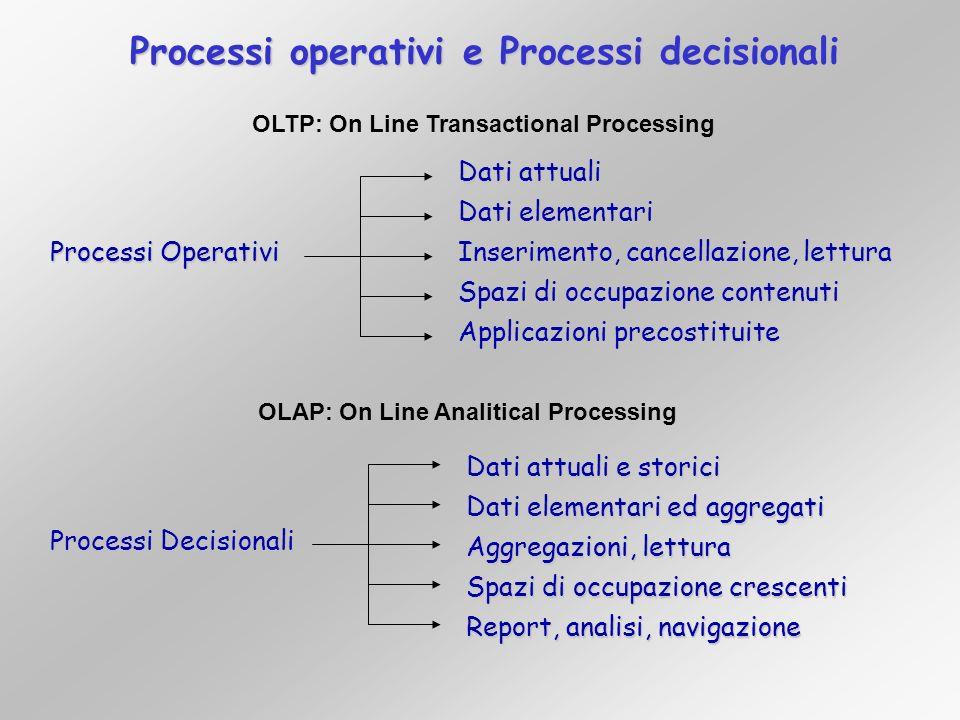 Processi operativi e Processi decisionali Processi Operativi Processi Decisionali Dati attuali Dati elementari Inserimento, cancellazione, lettura Spa
