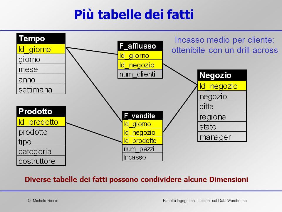 © Michele RiccioFacoltà Ingegneria - Lezioni sul Data Warehouse Più tabelle dei fatti Diverse tabelle dei fatti possono condividere alcune Dimensioni