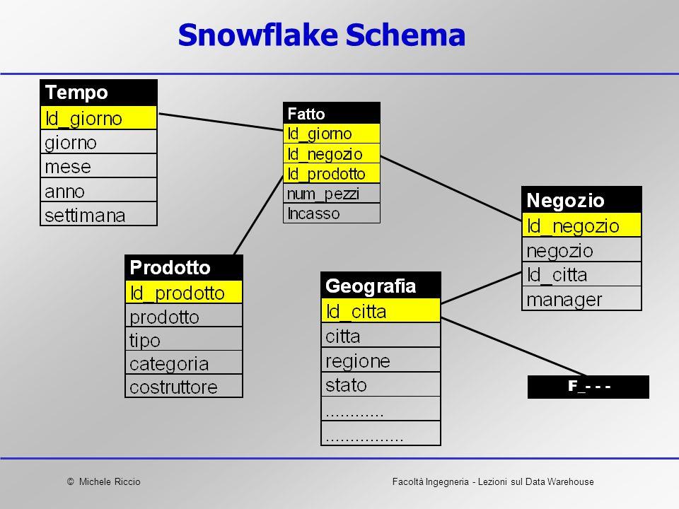 © Michele RiccioFacoltà Ingegneria - Lezioni sul Data Warehouse Snowflake Schema F_- - -