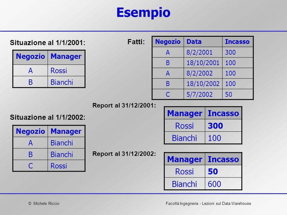 © Michele RiccioFacoltà Ingegneria - Lezioni sul Data Warehouse Esempio NegozioManager ARossi BBianchi Situazione al 1/1/2001: NegozioManager ABianchi