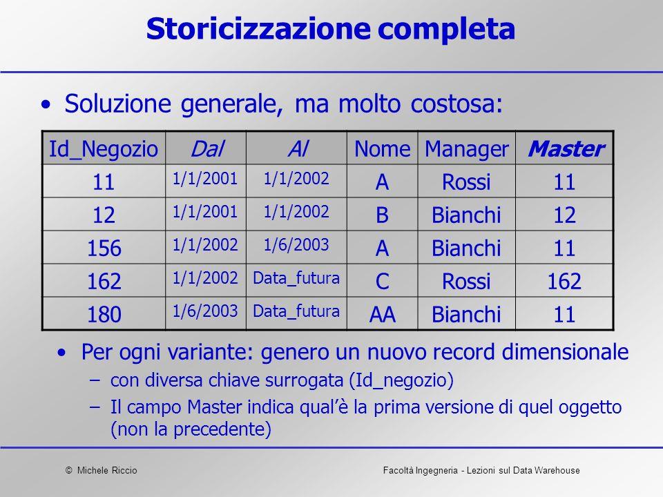 © Michele RiccioFacoltà Ingegneria - Lezioni sul Data Warehouse Storicizzazione completa Soluzione generale, ma molto costosa: Id_NegozioDalAlNomeMana