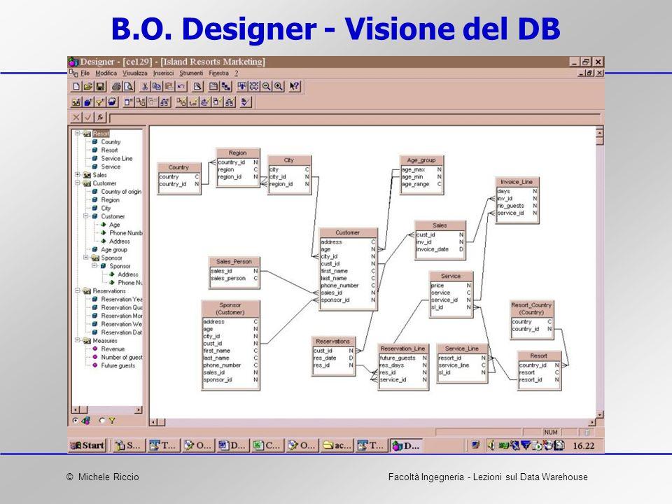© Michele RiccioFacoltà Ingegneria - Lezioni sul Data Warehouse B.O. Designer - Visione del DB