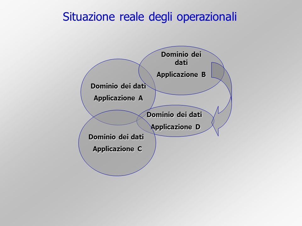 Situazione reale degli operazionali Dominio dei dati Applicazione A Dominio dei dati Applicazione B Dominio dei dati Applicazione D Dominio dei dati A
