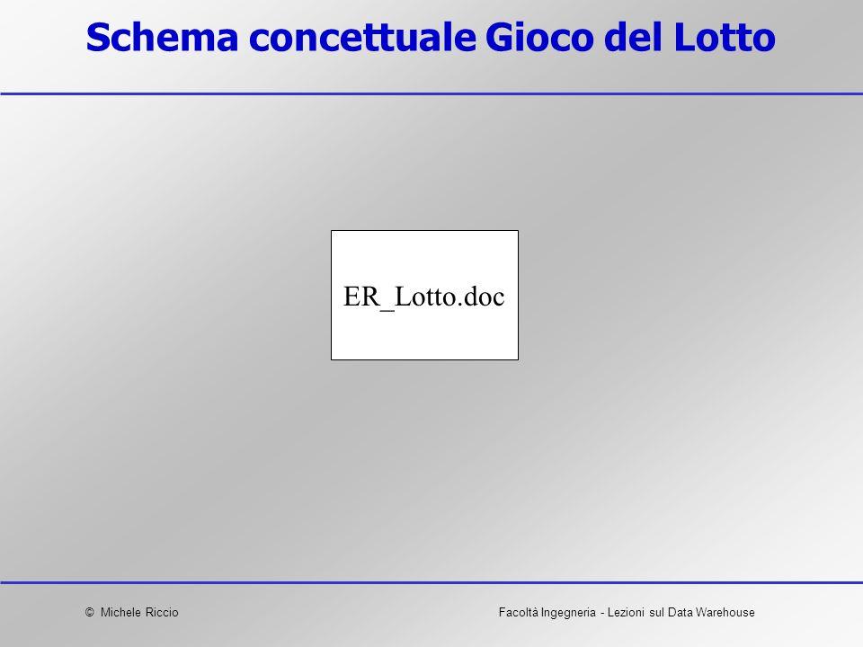 © Michele RiccioFacoltà Ingegneria - Lezioni sul Data Warehouse Schema concettuale Gioco del Lotto ER_Lotto.doc