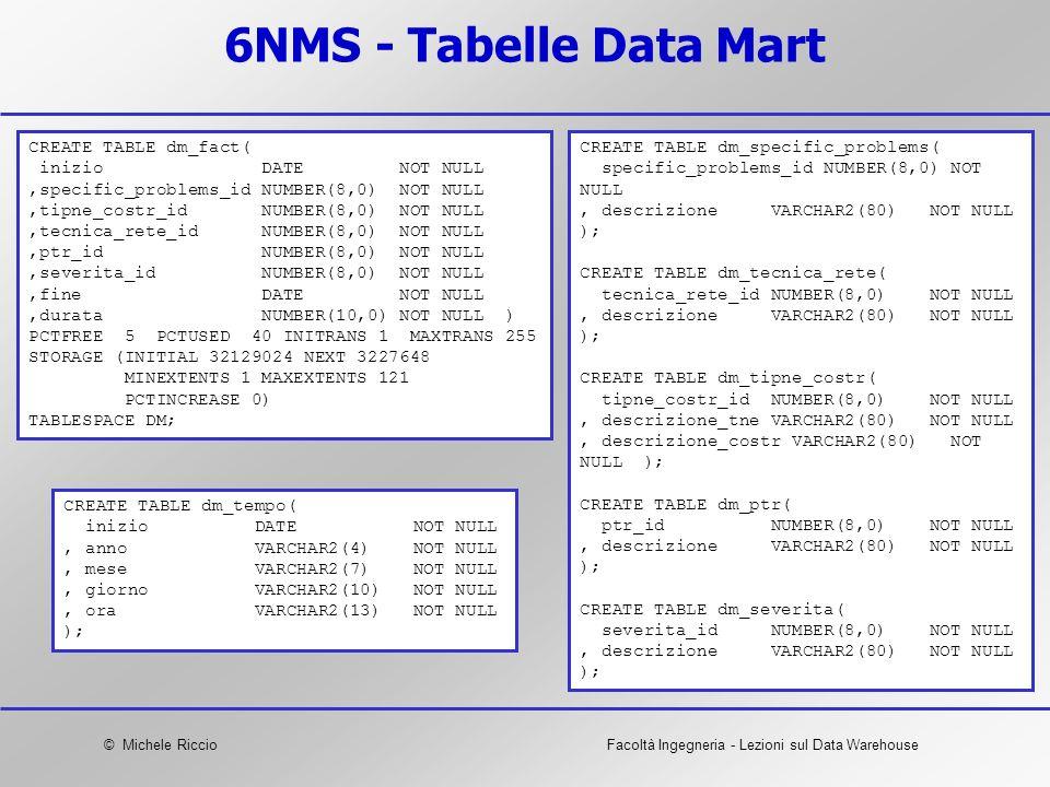 © Michele RiccioFacoltà Ingegneria - Lezioni sul Data Warehouse 6NMS - Tabelle Data Mart CREATE TABLE dm_fact( inizio DATE NOT NULL,specific_problems_
