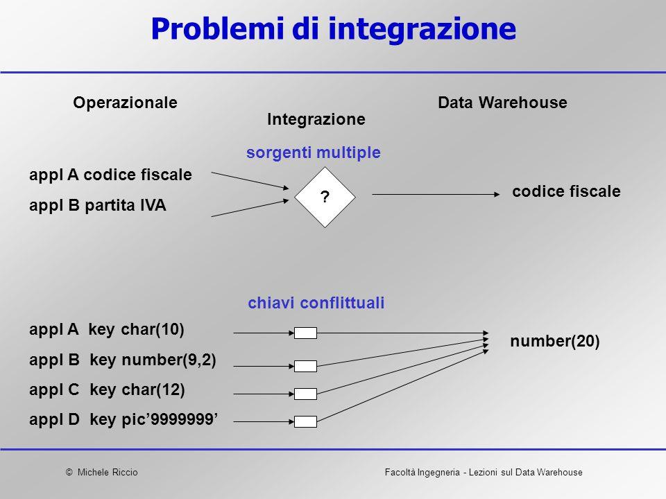 © Michele RiccioFacoltà Ingegneria - Lezioni sul Data Warehouse Problemi di integrazione OperazionaleData Warehouse Integrazione appl A codice fiscale