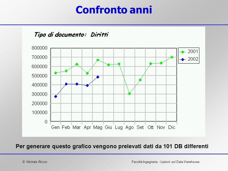 © Michele RiccioFacoltà Ingegneria - Lezioni sul Data Warehouse Confronto anni Per generare questo grafico vengono prelevati dati da 101 DB differenti