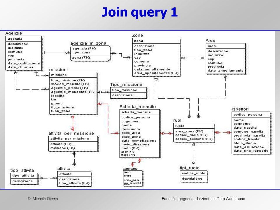 © Michele RiccioFacoltà Ingegneria - Lezioni sul Data Warehouse Join query 1