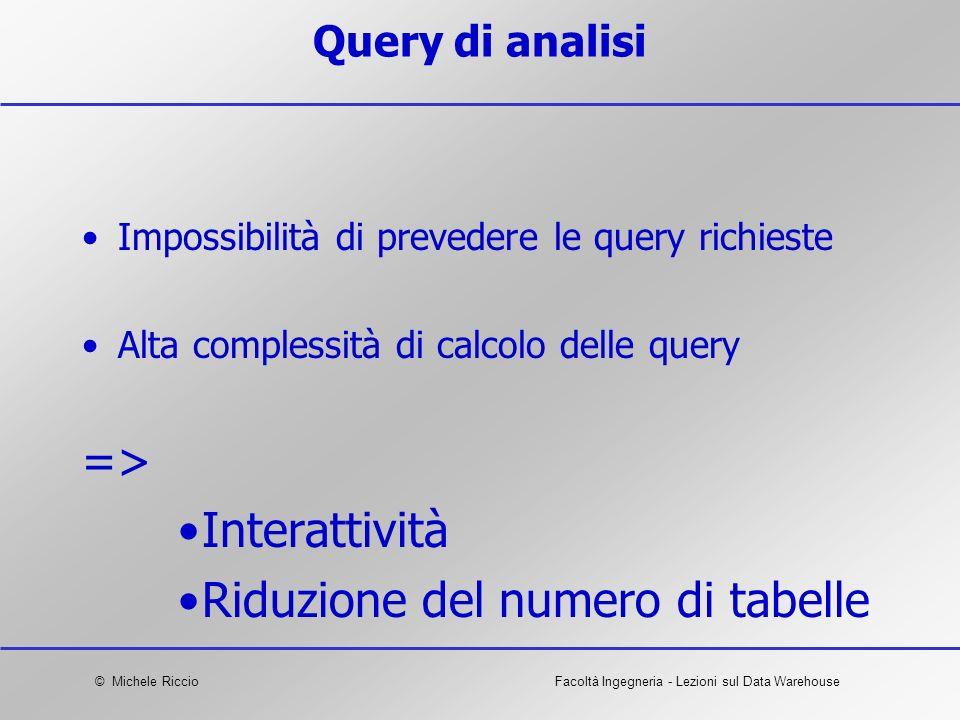 © Michele RiccioFacoltà Ingegneria - Lezioni sul Data Warehouse Query di analisi Impossibilità di prevedere le query richieste Alta complessità di cal