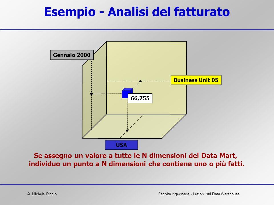 © Michele RiccioFacoltà Ingegneria - Lezioni sul Data Warehouse Esempio - Analisi del fatturato Se assegno un valore a tutte le N dimensioni del Data