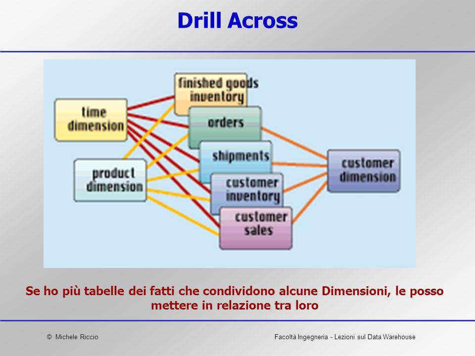 © Michele RiccioFacoltà Ingegneria - Lezioni sul Data Warehouse Drill Across Se ho più tabelle dei fatti che condividono alcune Dimensioni, le posso m