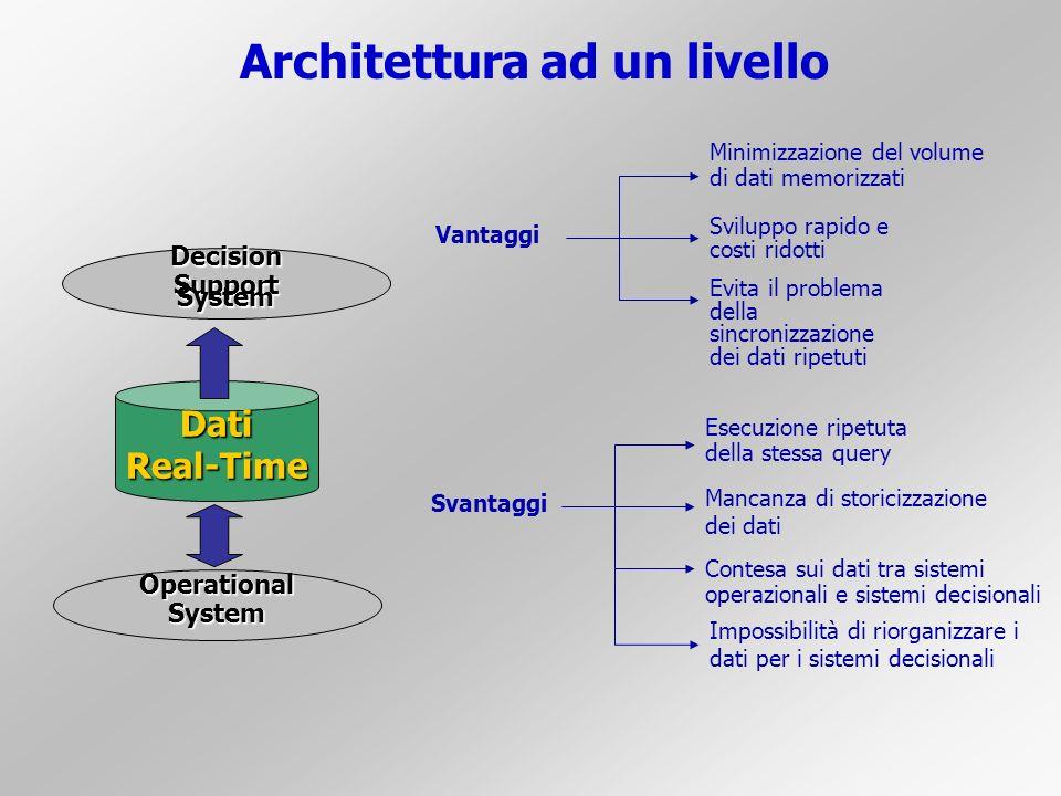 Architettura ad un livello Decision Support System DatiReal-Time OperationalSystem Vantaggi Minimizzazione del volume di dati memorizzati Sviluppo rap