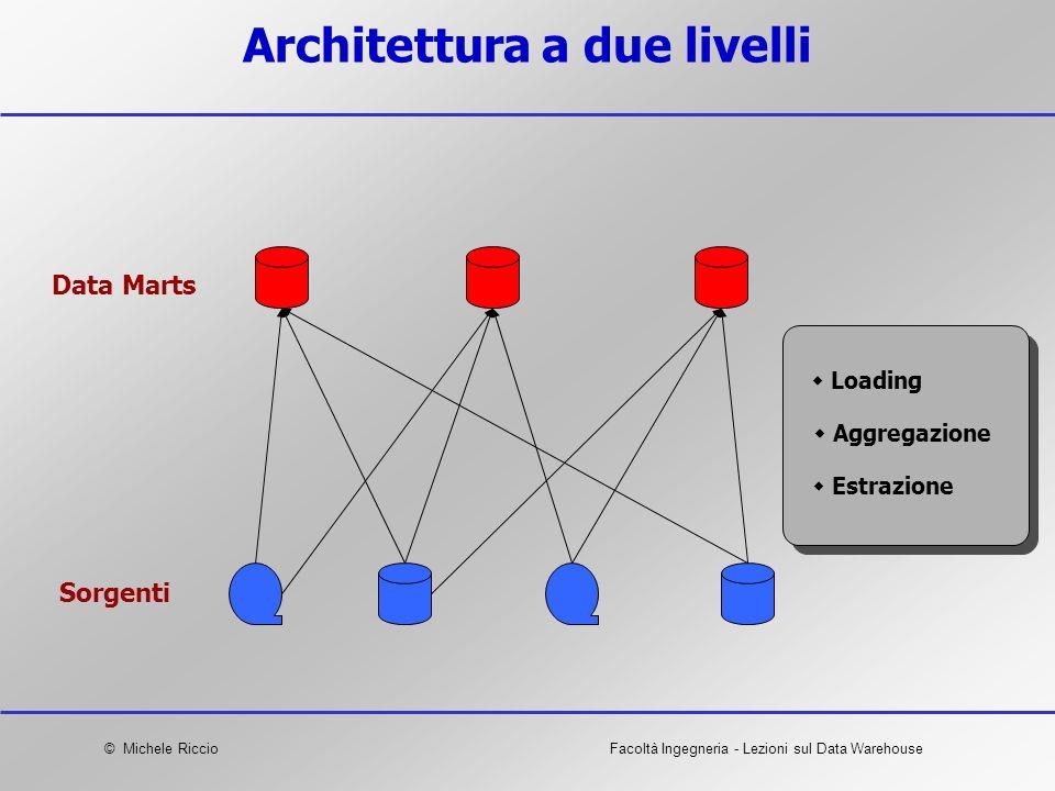 © Michele RiccioFacoltà Ingegneria - Lezioni sul Data Warehouse Architettura a due livelli Data Marts Sorgenti Estrazione Aggregazione Loading