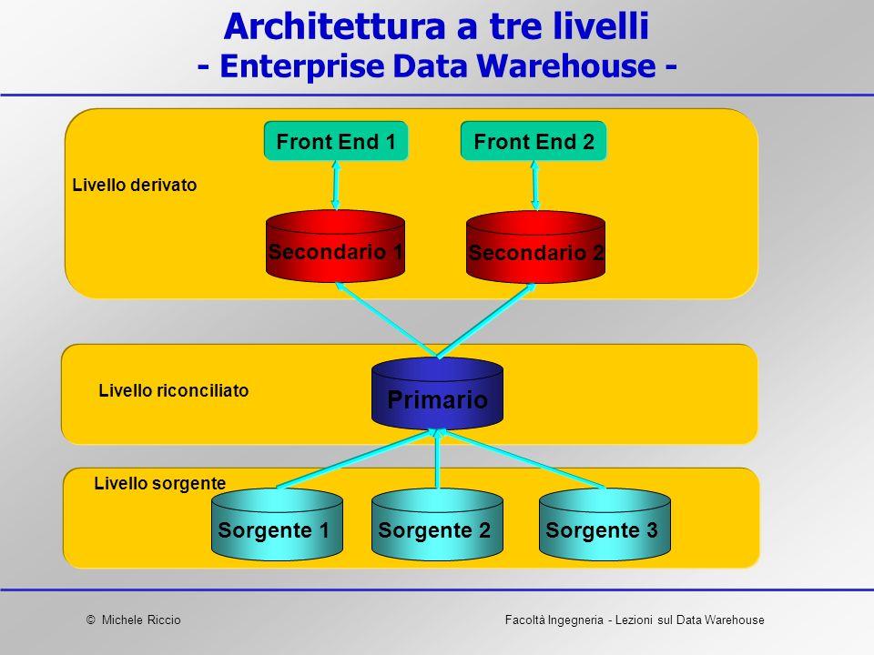 © Michele RiccioFacoltà Ingegneria - Lezioni sul Data Warehouse Architettura a tre livelli - Enterprise Data Warehouse - Livello derivato Livello rico