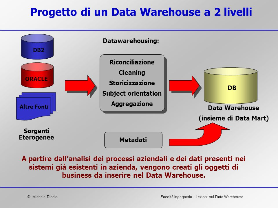 © Michele RiccioFacoltà Ingegneria - Lezioni sul Data Warehouse Riconciliazione Cleaning Storicizzazione Subject orientation Aggregazione Riconciliazi