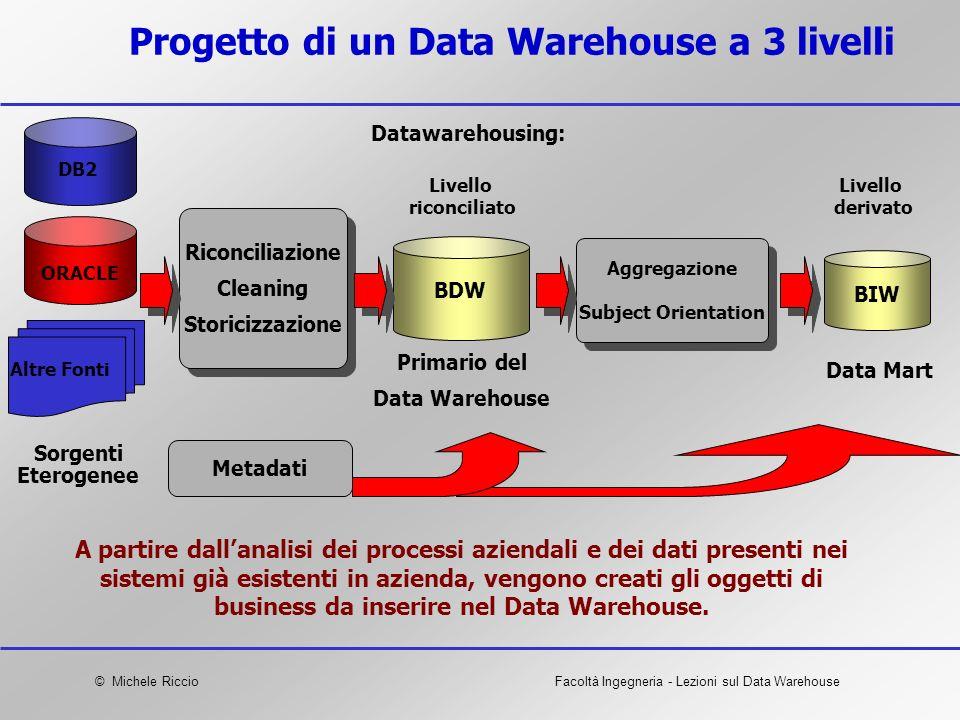 © Michele RiccioFacoltà Ingegneria - Lezioni sul Data Warehouse Riconciliazione Cleaning Storicizzazione Riconciliazione Cleaning Storicizzazione Prog