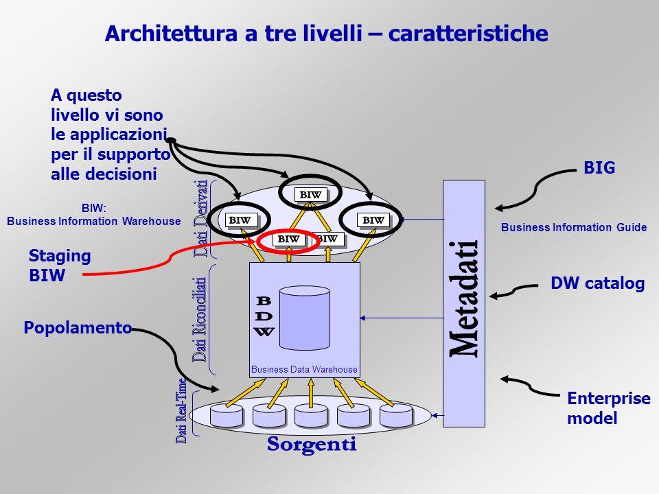 Architettura a tre livelli – caratteristiche A questo livello vi sono le applicazioni per il supporto alle decisioni BIG DW catalog Enterprise model P