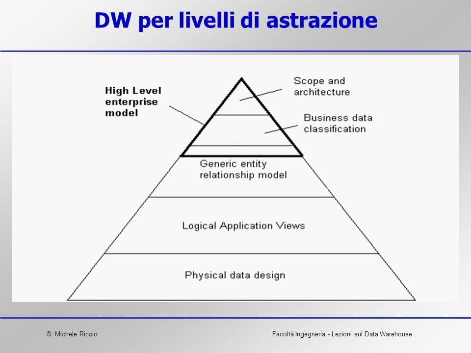 © Michele RiccioFacoltà Ingegneria - Lezioni sul Data Warehouse DW per livelli di astrazione