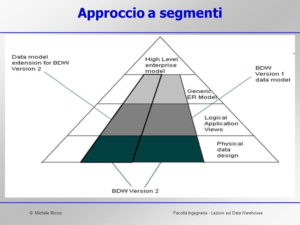 © Michele RiccioFacoltà Ingegneria - Lezioni sul Data Warehouse Approccio a segmenti