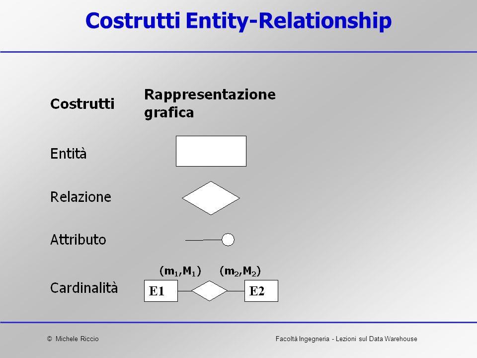 © Michele RiccioFacoltà Ingegneria - Lezioni sul Data Warehouse Costrutti Entity-Relationship