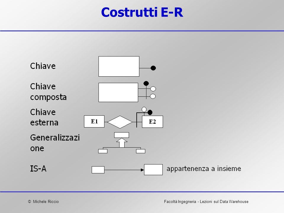 © Michele RiccioFacoltà Ingegneria - Lezioni sul Data Warehouse Costrutti E-R