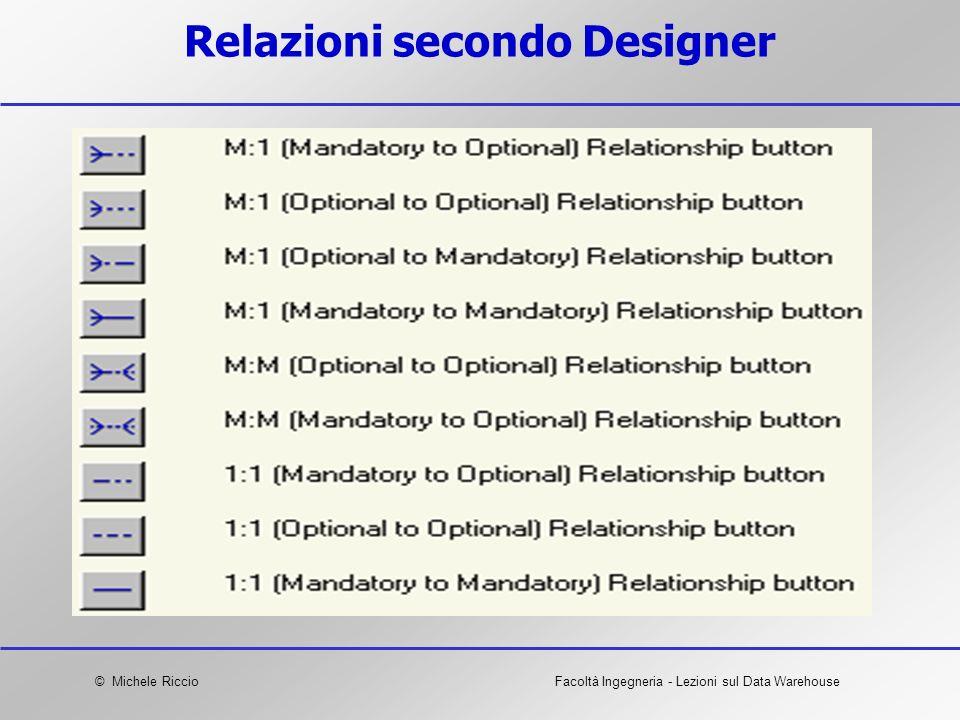 © Michele RiccioFacoltà Ingegneria - Lezioni sul Data Warehouse Relazioni secondo Designer