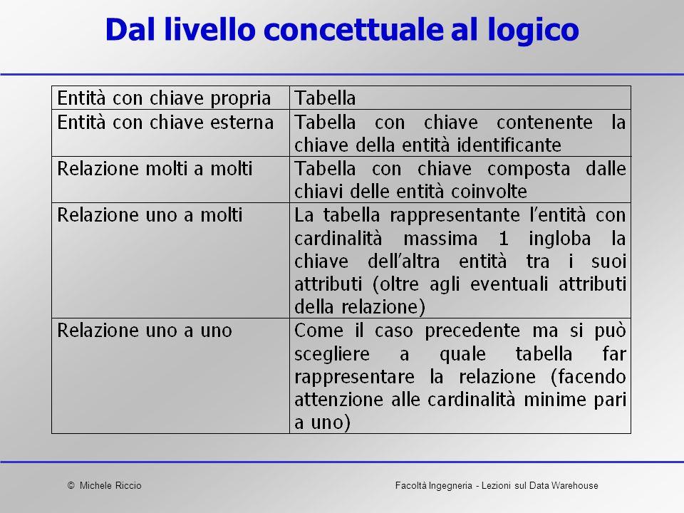 © Michele RiccioFacoltà Ingegneria - Lezioni sul Data Warehouse Dal livello concettuale al logico