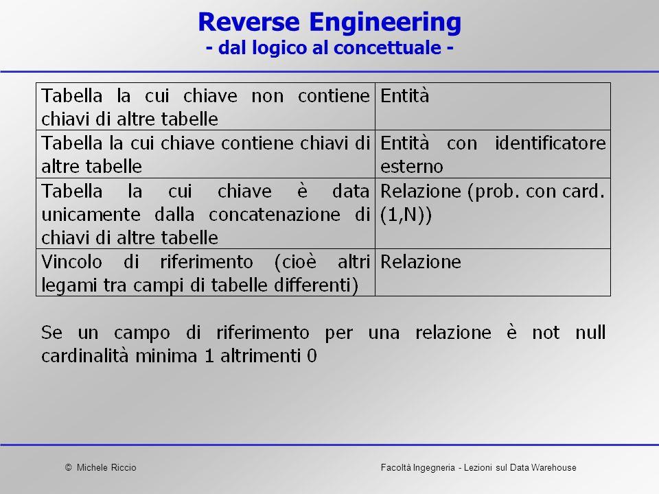 © Michele RiccioFacoltà Ingegneria - Lezioni sul Data Warehouse Reverse Engineering - dal logico al concettuale -