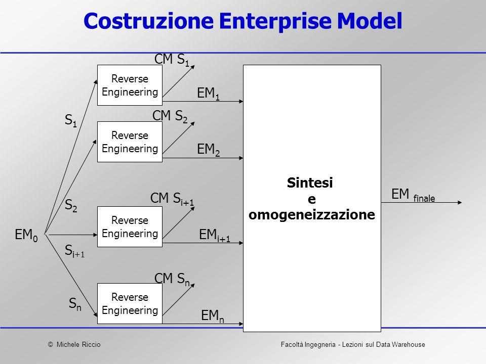 © Michele RiccioFacoltà Ingegneria - Lezioni sul Data Warehouse Costruzione Enterprise Model Reverse Engineering Reverse Engineering Reverse Engineeri