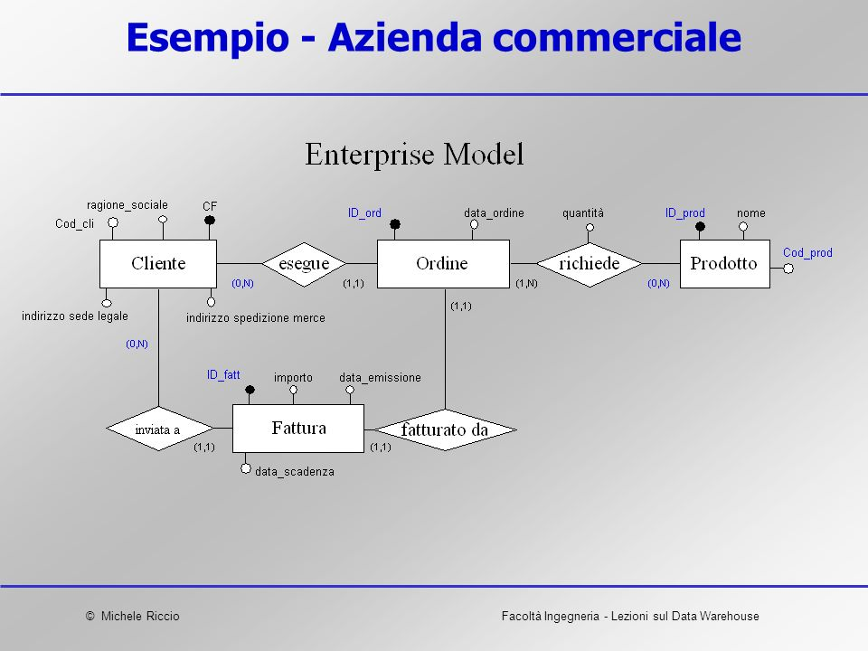 © Michele RiccioFacoltà Ingegneria - Lezioni sul Data Warehouse Esempio - Azienda commerciale