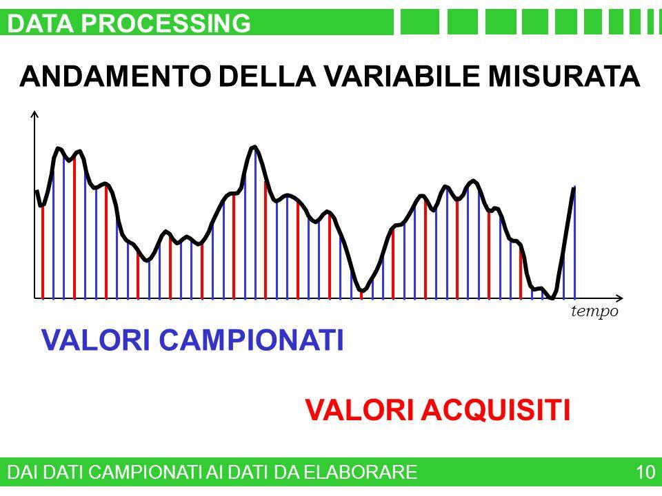 DAI DATI CAMPIONATI AI DATI DA ELABORARE DATA PROCESSING 10 tempo VALORI CAMPIONATI VALORI ACQUISITI ANDAMENTO DELLA VARIABILE MISURATA